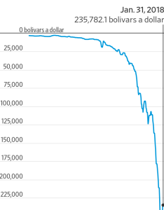 How fast are prices skyrocketing in venezuela see exhibit  the egg also rh wsj