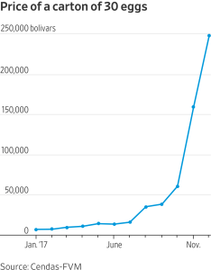 How fast are prices skyrocketing in venezuela see exhibit  the egg wsj also rh