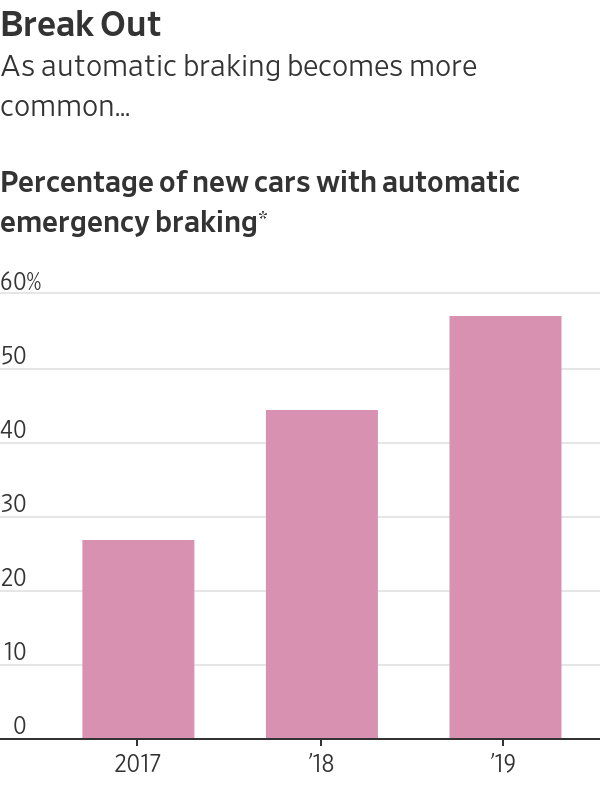 as automatic braking becomes