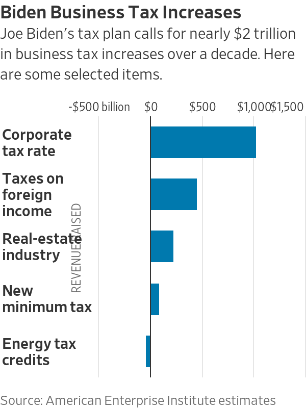 City Of Industry Tax Rate : industry, Increase, Corporations, Looks, Likely, Election, Nears