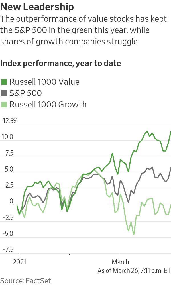 Week 10 Trade Value Chart : trade, value, chart, Stocks, Favored, 'Reopening, Trade', Turbulence