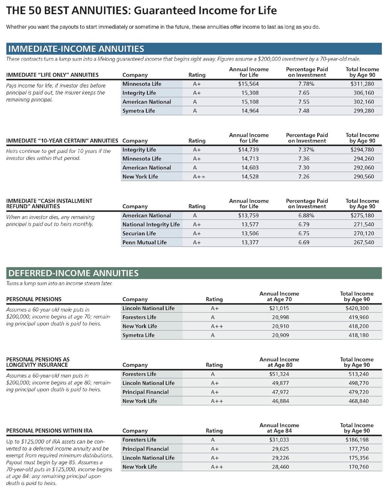 Allianz life axa and brighthouse financial are among  small handful of firms that offer buffer annuities voya great west have versions in also the best guaranteed income for barron   rh barrons
