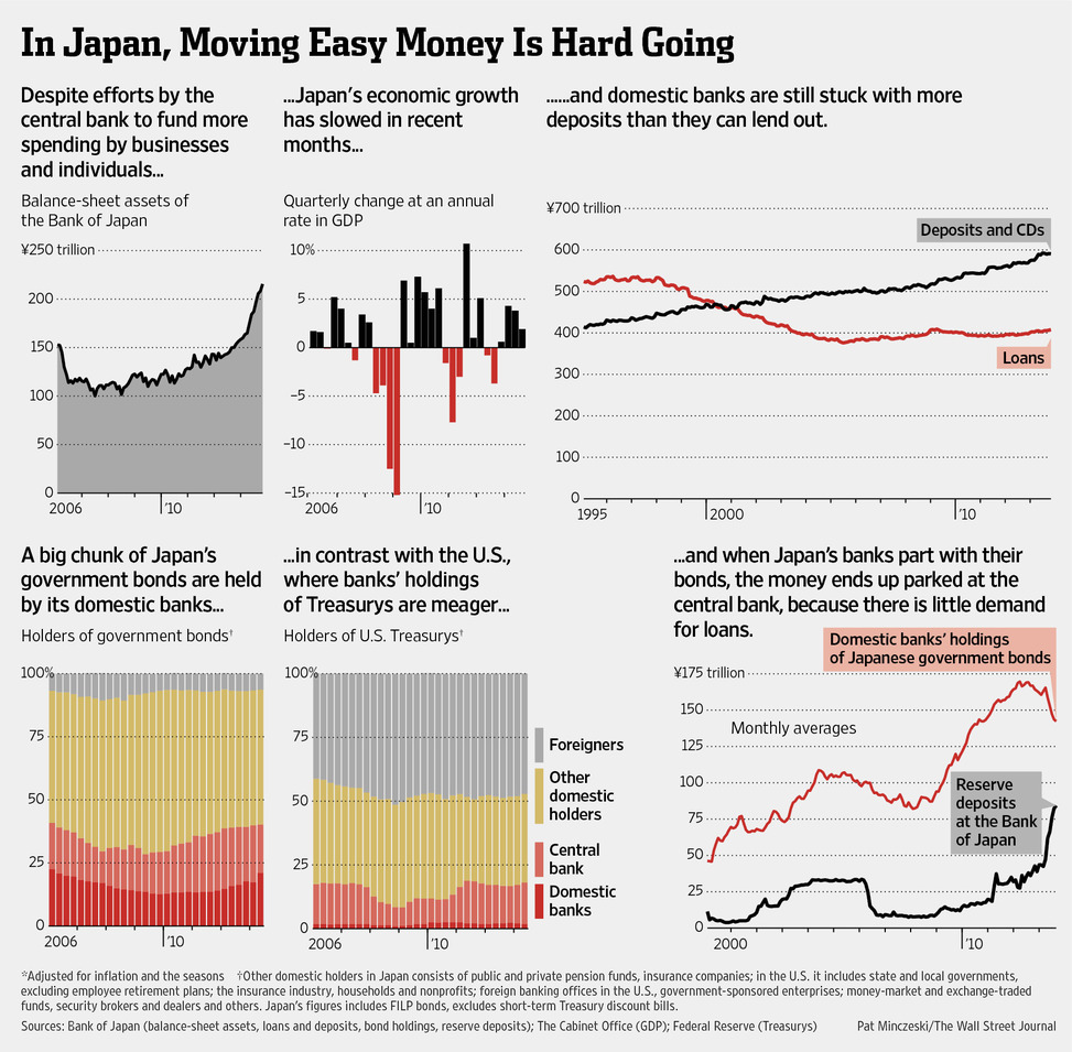In Japan Moving Easy Money Is Hard Going