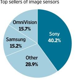 how sony makes money off apple s iphone [ 1280 x 1905 Pixel ]