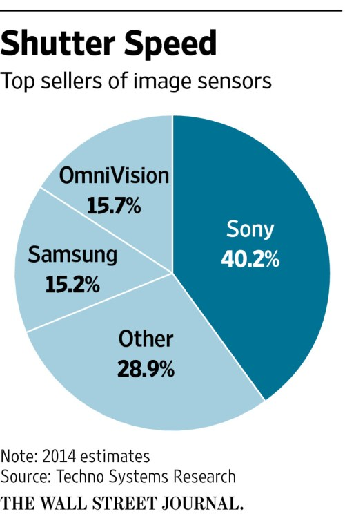 small resolution of how sony makes money off apple s iphone