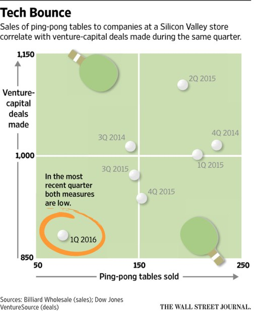 Sales of ping-pong tables to companies at a Silicon Valley store correlate with venture-capital deals made during the same quarter.
