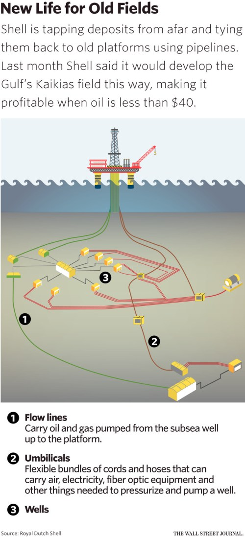 small resolution of shell s titanic bet can deep water drilling be done on the cheap