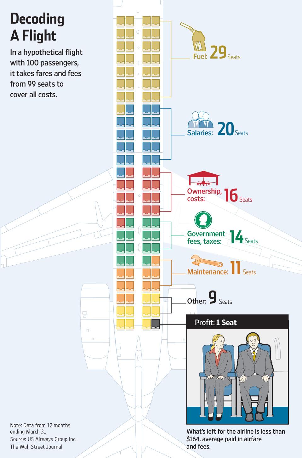 Decoding a Flight