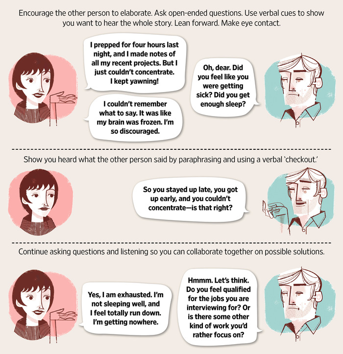 The other three phases of active listening.