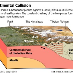 Tsunami Diagram With Labels Msd 6al Wiring Chevy Hei Earthquake Plates Pictures To Pin On Pinterest