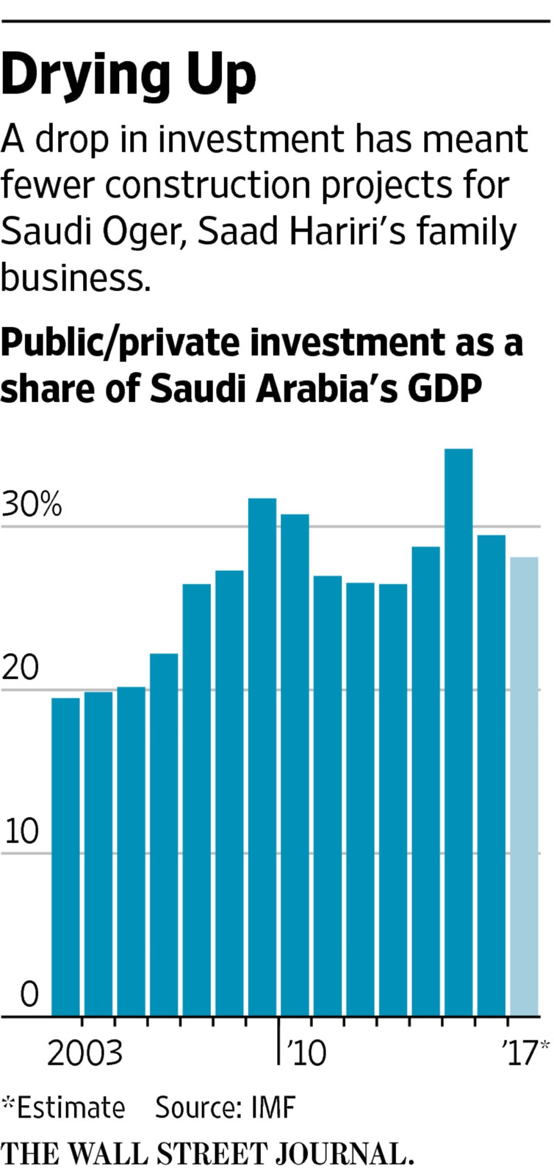 With Saudi Ties Fraying, Lebanese Premier's Construction Empire Crumbles
