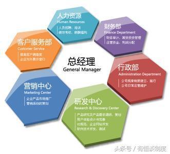 企業組織架構設計的八項原則 - 每日頭條