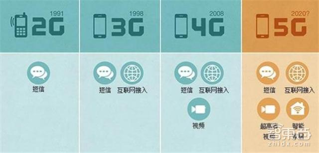 5G產業鏈大觀:2020年4.2萬億美元 中國具備先發優勢 - 每日頭條