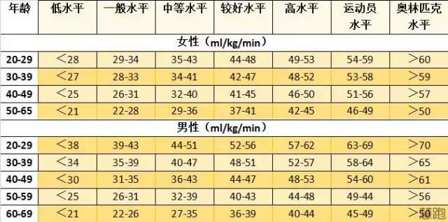 跑步鍛鍊耐力的最佳方式。你知道嗎? - 每日頭條