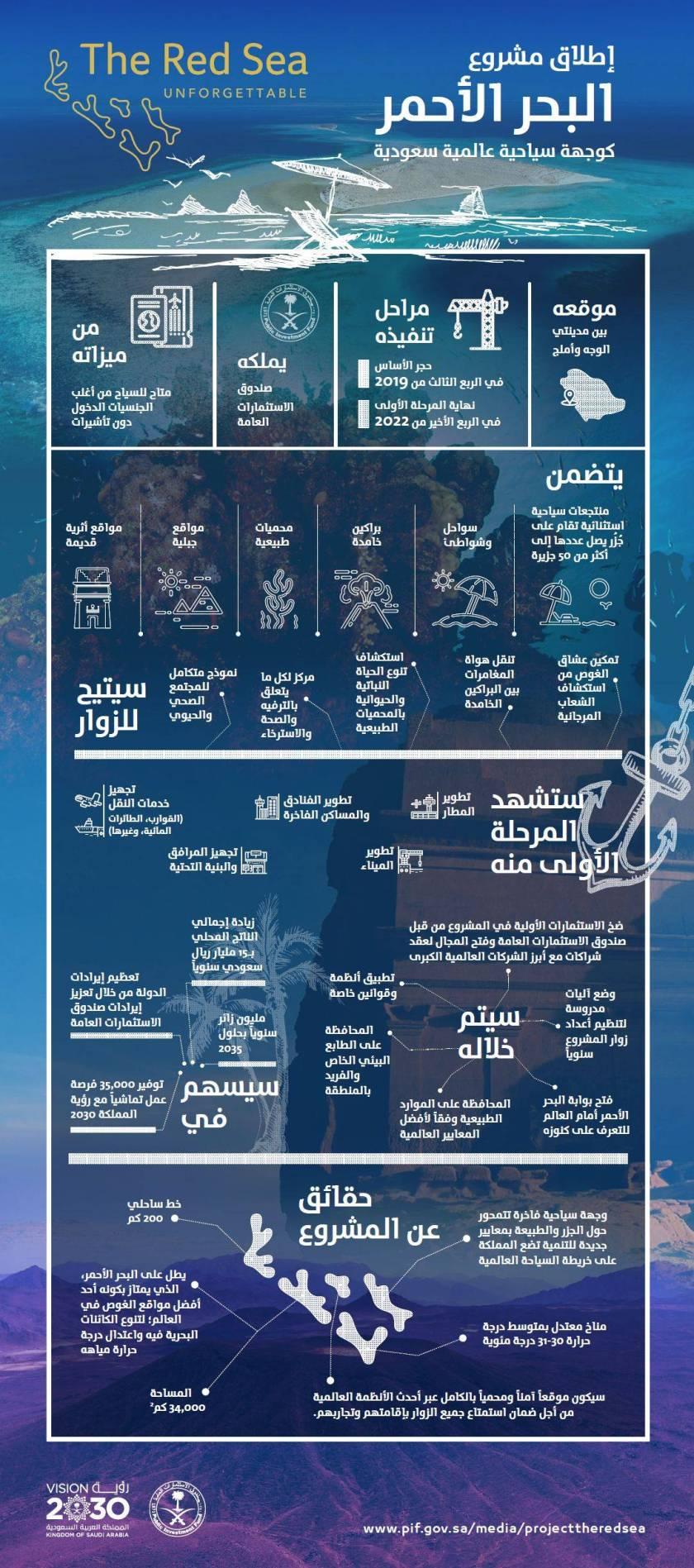انفوجرافكس مشروع البحر الأحمر في السعودية