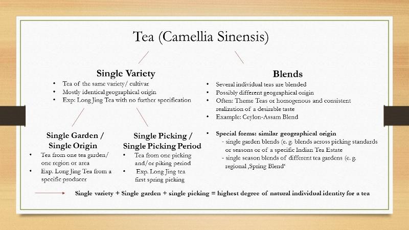 Single variety, single origin / garden, single picking / picking period tea versus tea blend : slide