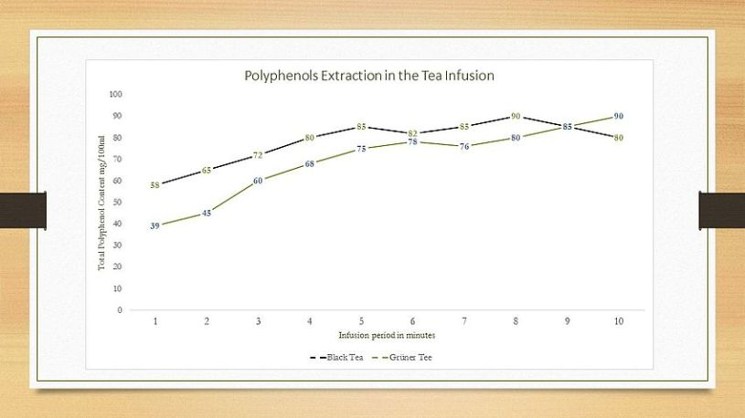 Ingredients of tea . polyphenols extraction in the tea infusion