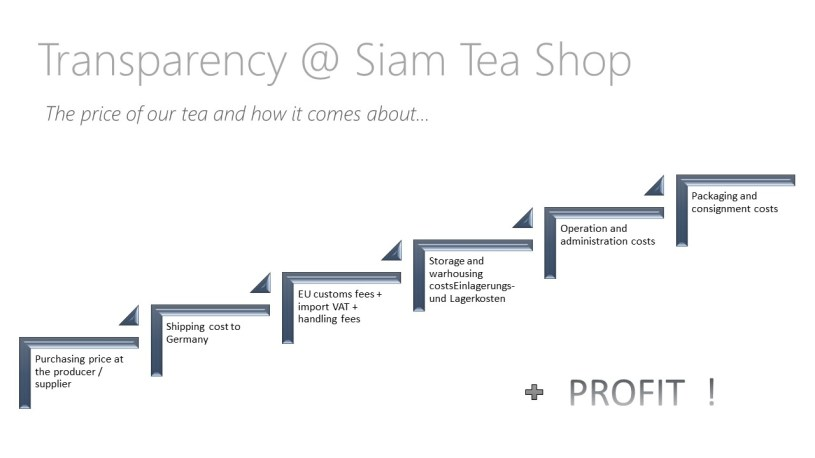 Transparency @Siam Tea Shop - our tea prices : Sequential list of cost centers
