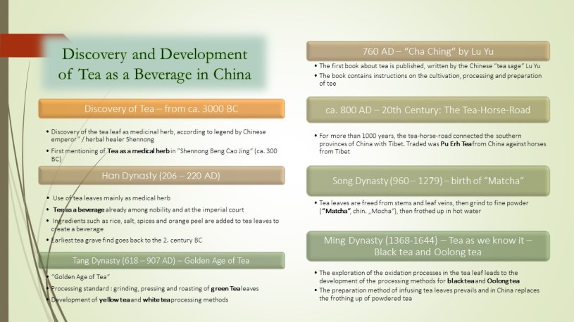 History of Tea Processing - green tea, pu erh tea, yellow tea, white tea, black tea, oolong tea