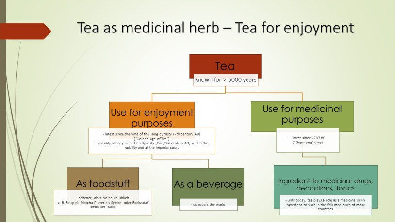 Early history of tea processing : Tea as Medicinal Herb - Tea as a Beverage for Enjoyment