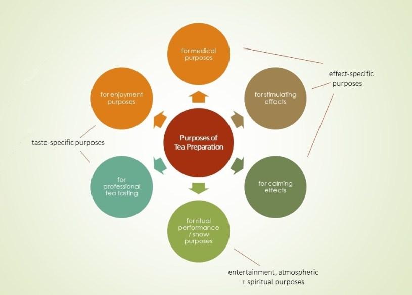 Purposes of Tea Preparation - Overview