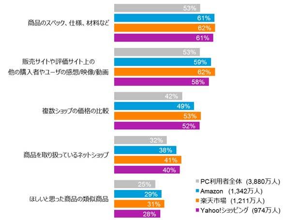 ネットショップ購入検討時に調べる情報TOP5