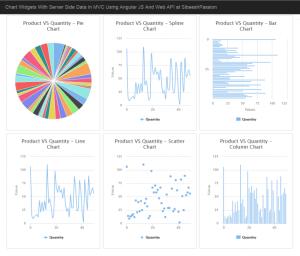 Chart Widgets With Server Side Data In MVC Using Angular