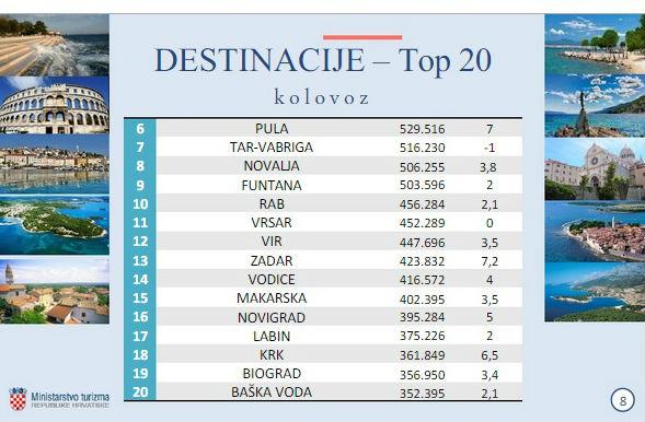 destinacije top1
