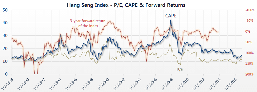 Hong Kong Hang Seng CAPE Ratio P/E