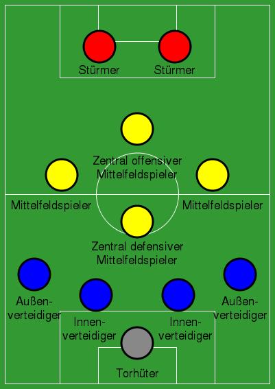 Jumlah Pemain Sepak Bola : jumlah, pemain, sepak, Sepak, Sichengger