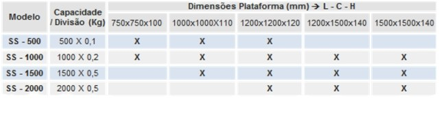 tabela-ss-500