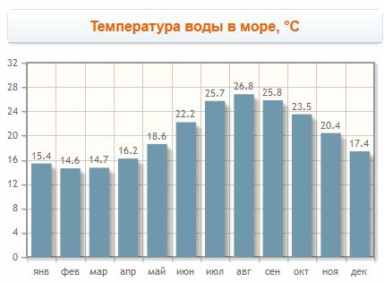 Температура воды в Аволе по месяцам