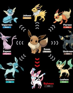 Eevee evolution infographic also the pokemon company reveals english name of   newly rh mynintendonews