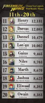 fire_emblem_heroes_poll_2