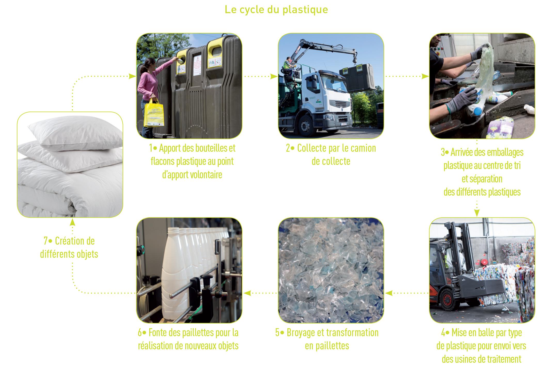 Recyclage Bouteille De Lait Cheap Bire Lart De La Bire