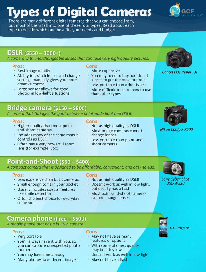 Understanding the Different Kinds of Digital Cameras