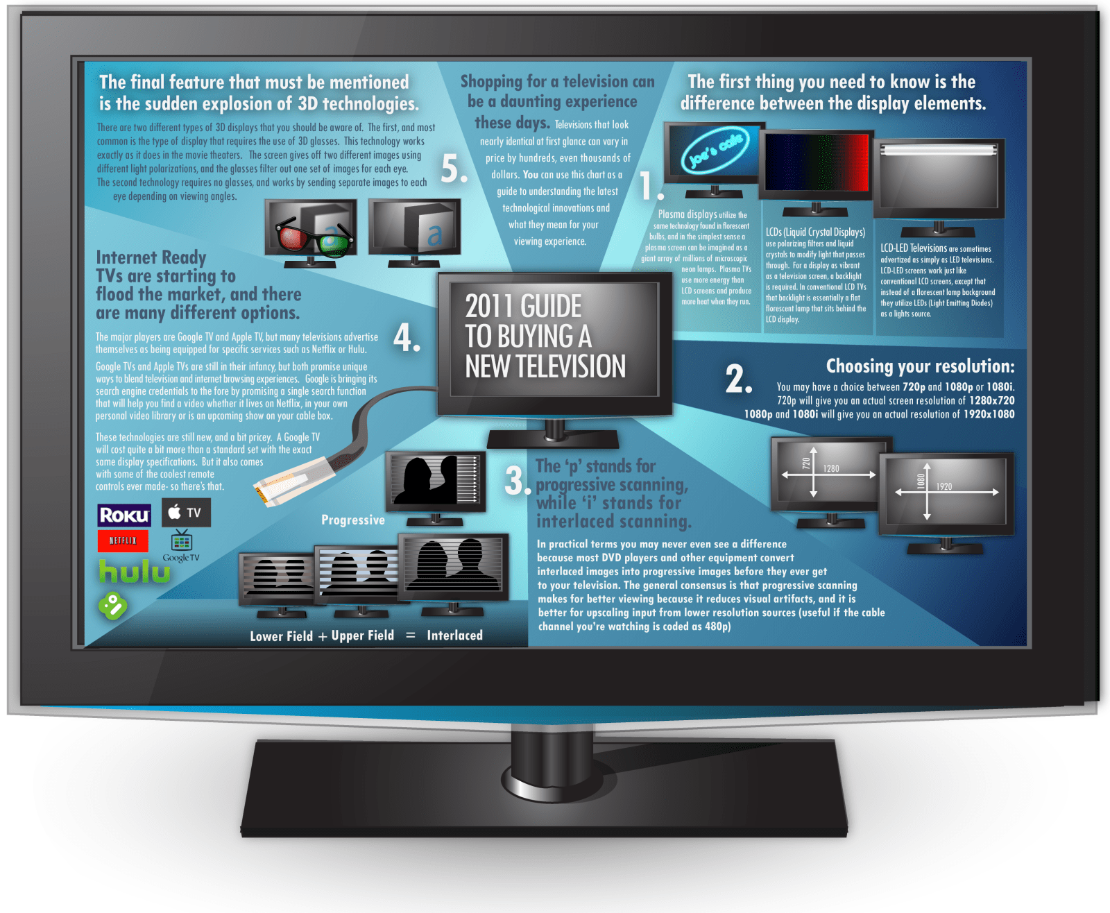 What to Look For in a 3D TV