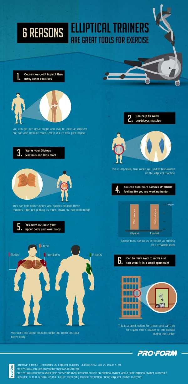 Benefits of Elliptical Trainers