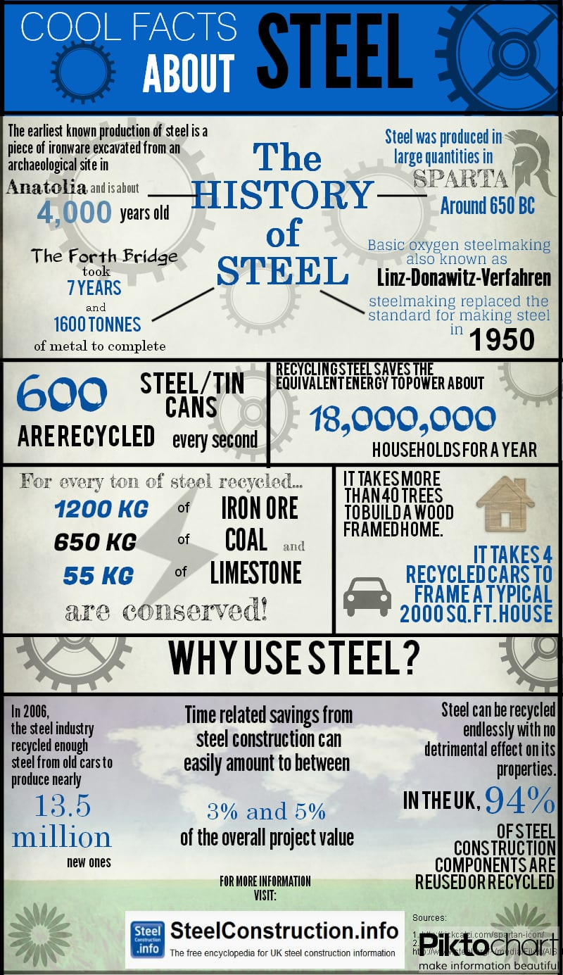 Facts About Steel Infogprphic