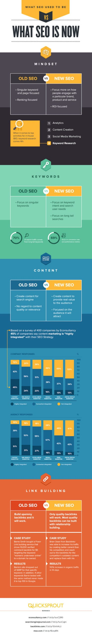 SEO-Strategies-for-2015-2016