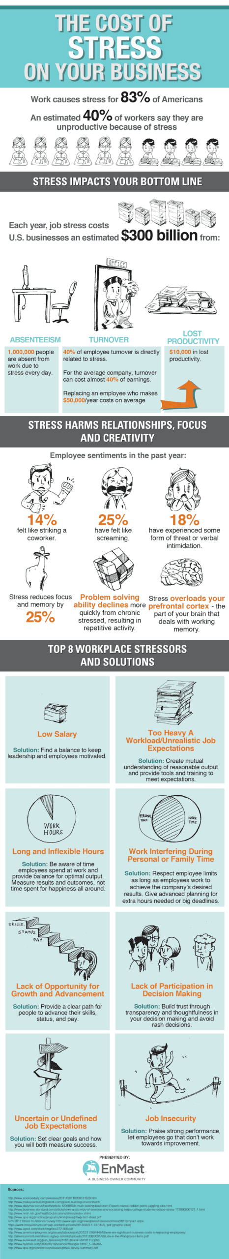 Affects of Stress at Office - Infographic