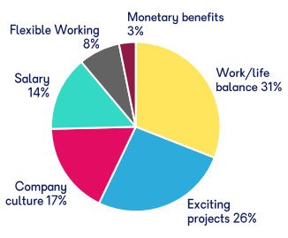 A pie chart showing the most important parts of working in the games and interactive industries. In descending order, the percentages are: Work/life balance 31%, Exciting Projects 26%, Company Culture 17%, Salary 14%, Flexible Working 8%, and Monetary Benefits 3%.