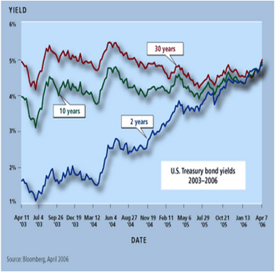Various Yield Curves in 2006 Highlighting Inversion