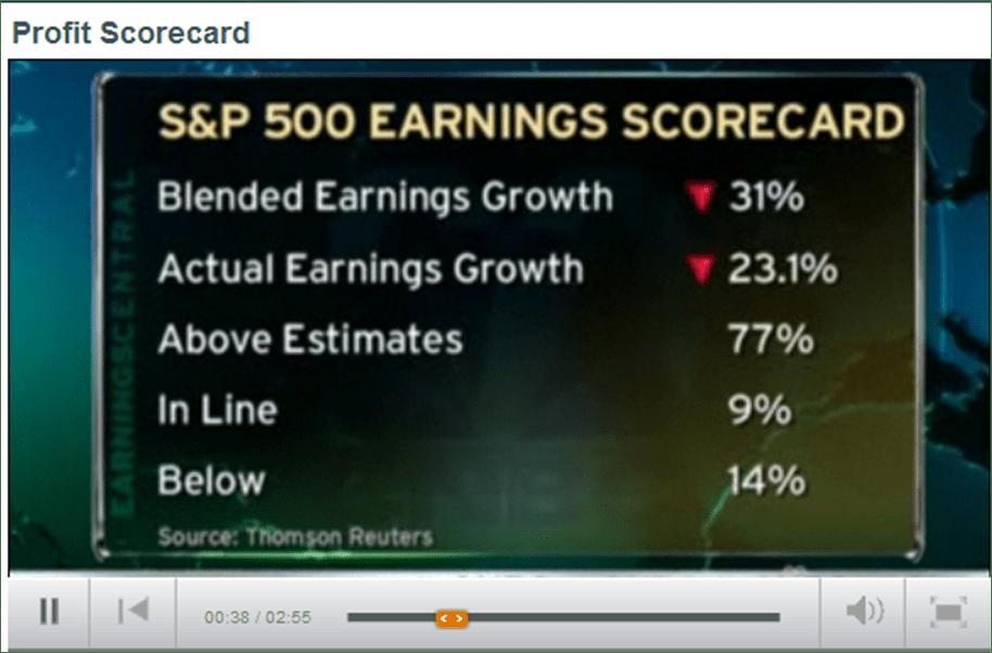 Profit Scorecard
