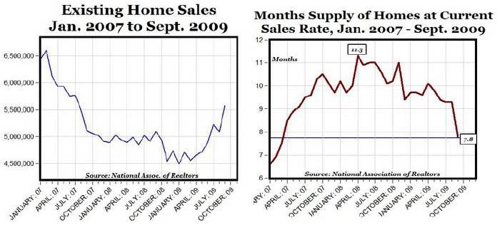 Housing Data 9-09