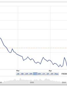 Vix chart source yahoo finance also seesawing through organized chaos investing caffeine rh investingcaffeine