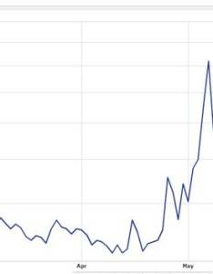 Chart source yahoo finance also ray allen the vix and rule of investing caffeine rh investingcaffeine
