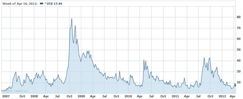 Vix chart source yahoo finance also investing caffeine rh investingcaffeine