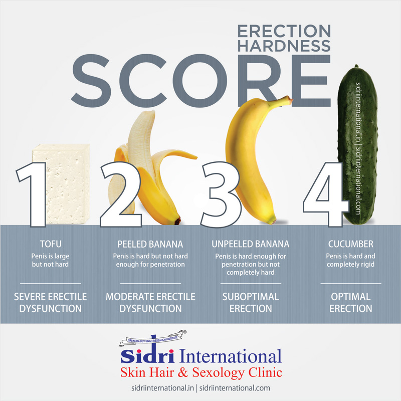 which doctor to consult for erectile dysfunction in India