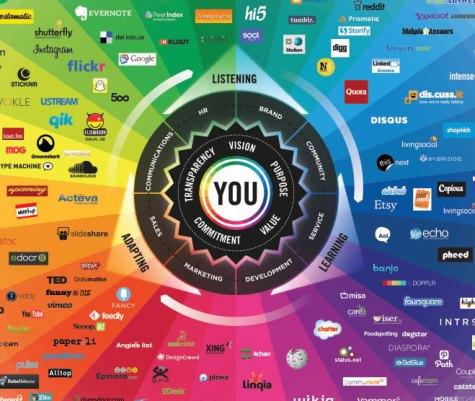 Brian Solis' conversation prism shows social media relationships
